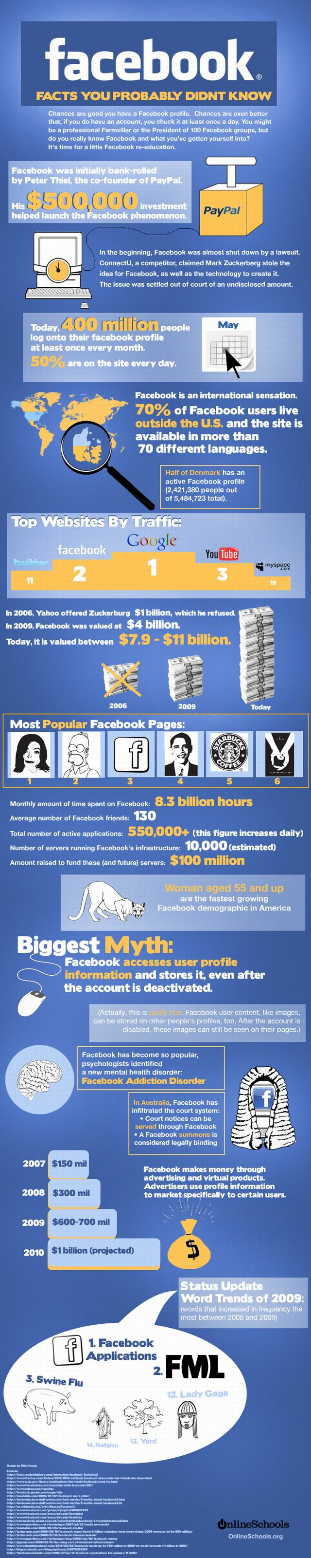 Some Interesting Facebook Facts you may not know about